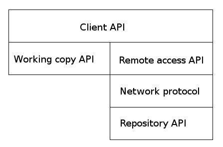 SVN API