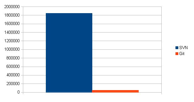 SVN repository size vs Git repository size
