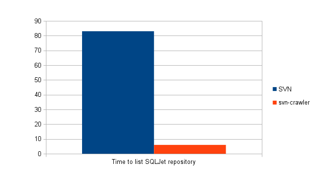 Time spent to list SQLJet repository
