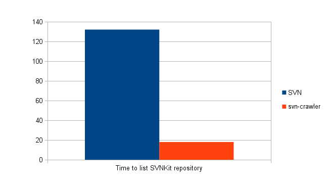 Time spent to list SVNKit repository